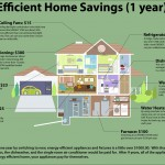 Home Improvement Efficiency Upgrade