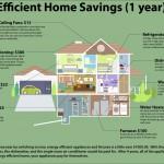 Home Improvement Efficiency Upgrade
