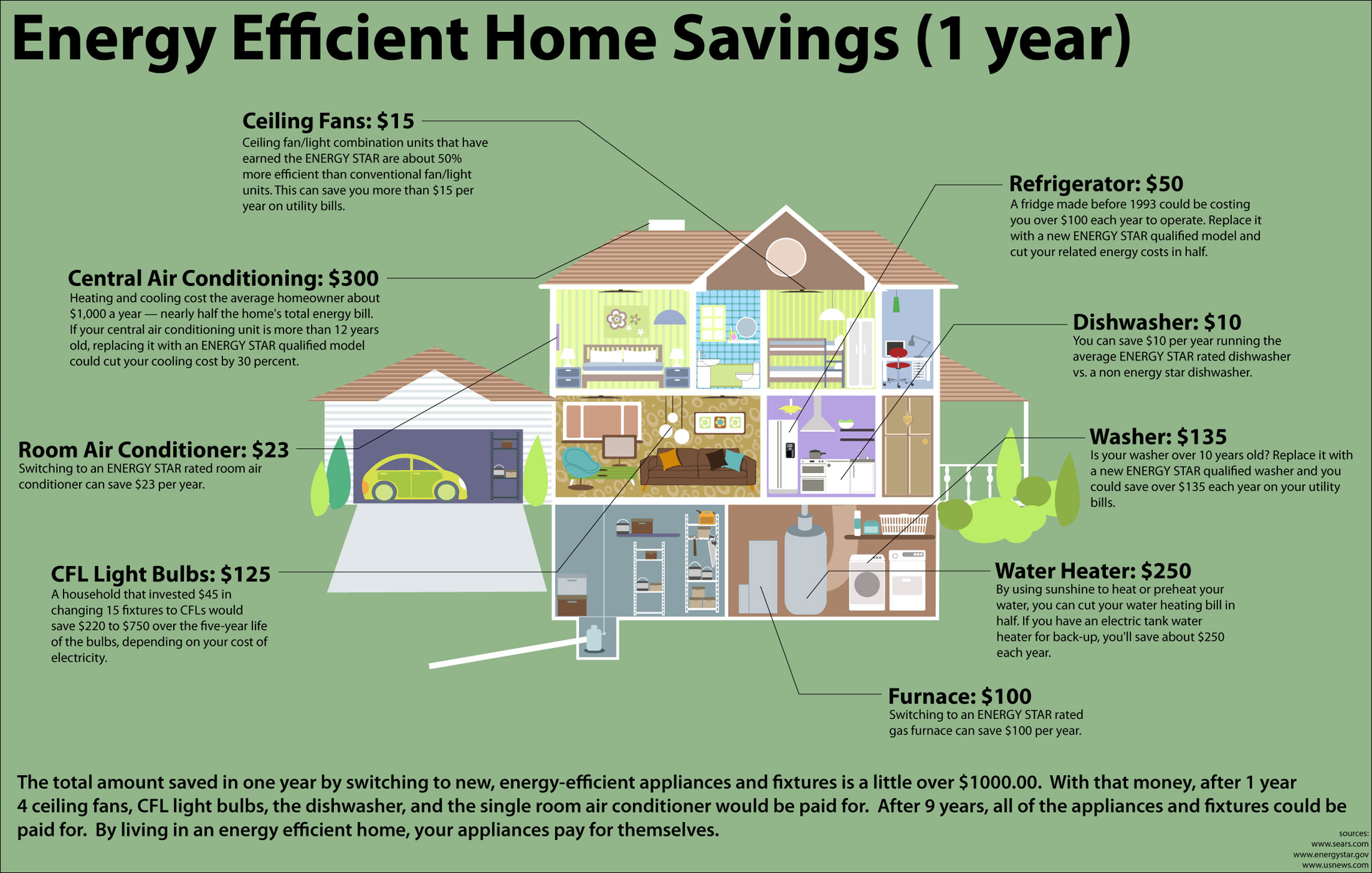 Average cost of new furnace and ac for home - Home Improvement Efficiency Upgrade